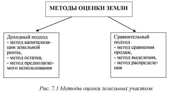 комнате Метод выделения при оценке земельных участков Конечно, сказал